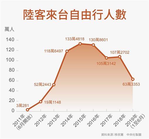 台灣,中國,自由行,暫停,大選