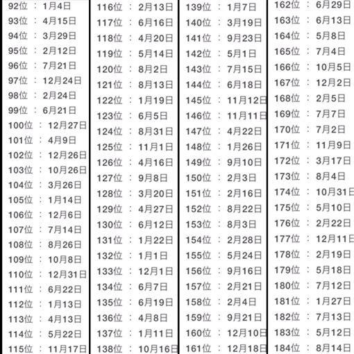 七夕將至!神準「今年被告白機率」 前12名宛如中樂透(圖/YumeYozora推特)