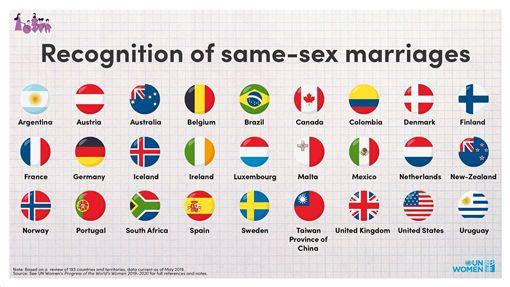聯合國發文「中國台灣」同婚合法 網友暴怒灌爆圖翻攝自UN Women臉書