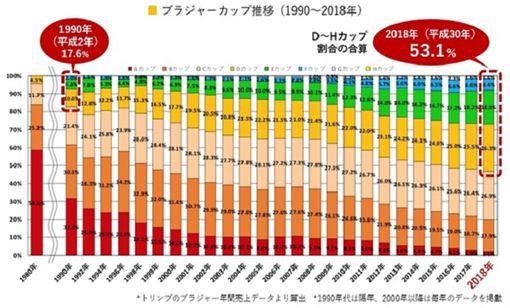 翻攝自《 soranews24 》 日本女性罩杯升級