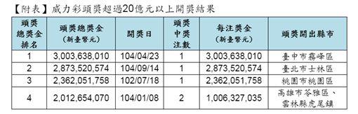 ▲威力彩歷來4次超過20億元頭獎。(圖/台灣彩券提供)
