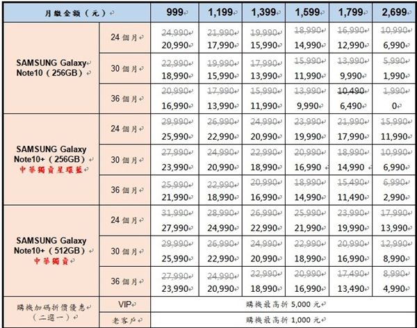 Galaxy Note10,Note10+,Note10,中華電信,台灣之星,台灣大哥大,遠傳電信