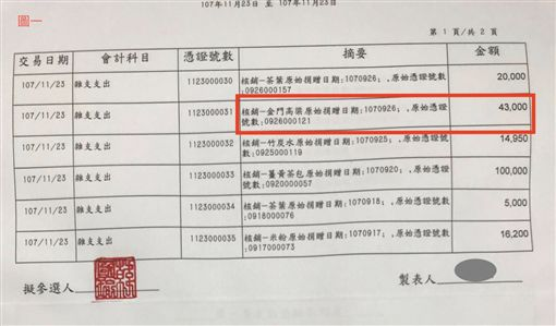 韓國瑜陣營駁斥政治獻金買酒,韓總部提供