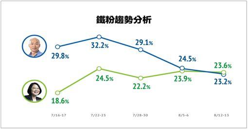韓國瑜民調 圖/品觀點民調中心提供