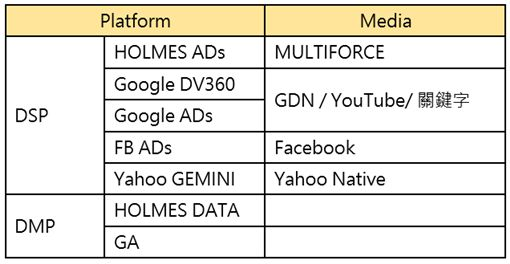 整合多個DSP & DMP系統平台包含 HOLMES ADs, HOLMES DATA, Google DV360, Google ADs, GA, Facebook ADs, Yahoo GEMINI 七大平台數據資料。