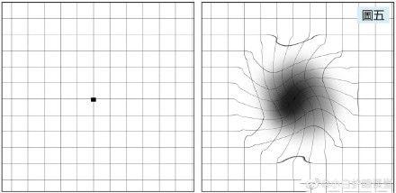 黃斑部裂孔,黑洞,阿姆斯勒方格表(圖/翻攝自微博)