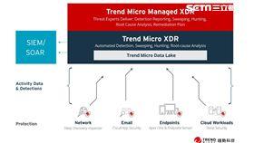 資安,趨勢科技,XDR,雲端,XDR雲端服務平台,趨勢
