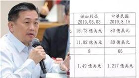 王定宇 F16 圖/資料照、翻攝王定宇臉書