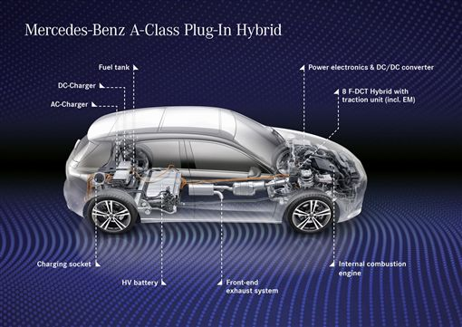 ▲Mercedes-Benz A 250 e(圖/翻攝網路)