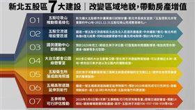 名家專用/MyGonews/新北五股「7利多」地貌升級,地產高成長(勿用)
