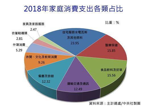 消費,台北市,天龍國,家庭,收入