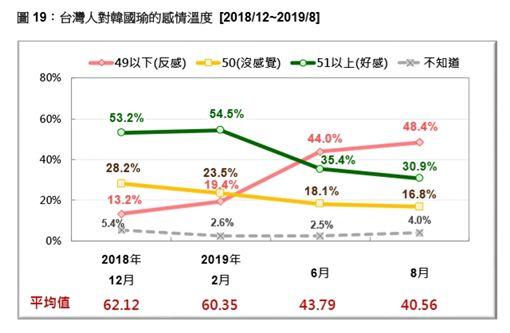 台灣民意基金會公布8月最新總統大選相關民調,台灣民意基金會提供