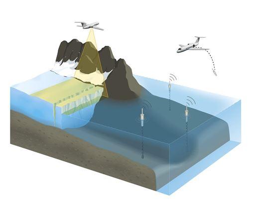海洋,融冰,NASA,格陵蘭,答案(圖/「海水融化格陵蘭」網頁omg.jpl.nasa.gov)