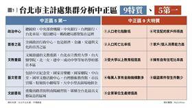 名家專用/MyGonews/台北中正區「5第一、6分區、9特質」買房保值(勿用)