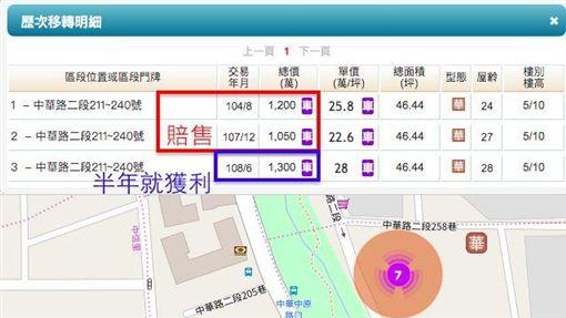 (圖/取自內政部實價登錄網站) ID-2098699