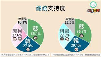 94要客訴驚爆:郭柯0.6%擠下韓
