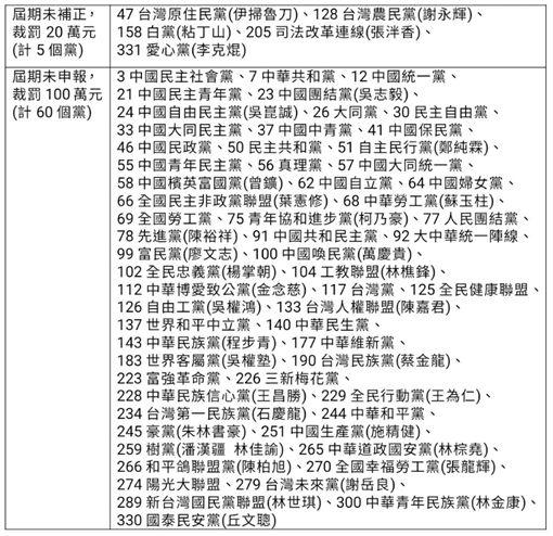 內政部首波裁罰之107年財報未補正及申報政黨名單。(資料來源/內政部提供)