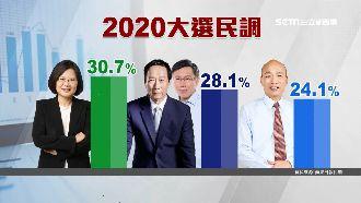 郭柯合作剩28.1% 蔡30.7%