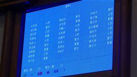 台東重啟焚化爐預算通過(1)台東縣議會4日審查啟用焚化爐預算,並採記名表決,表決結果,10票反對刪除,8票贊成刪除,7票棄權,重啟焚化爐的預算案通過。中央社記者盧太城台東攝 108年9月4日