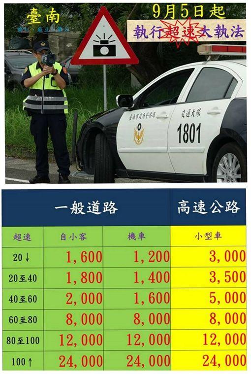 台南市,超速,取締,罰單圖/翻攝自臺南市政府警察局交通警察大隊