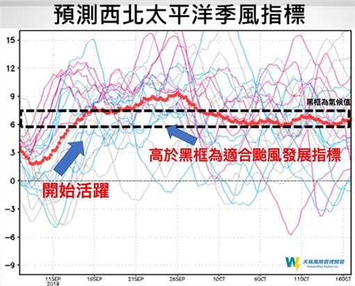 氣象局,颱風,季風指標,(圖/翻攝自天氣風險臉書)