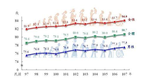 內政部,平均壽命,台北市,醫療水準,生活品質