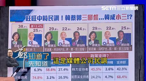 韓國瑜《旺中》民調也墊底…黃創夏戳破背後內幕