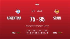 ▲西班牙在冠軍賽中輕取阿根廷。(圖/取自FIBA官網)