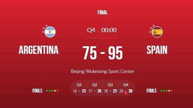 西班牙輕取阿根廷 全勝摘下世界盃籃球賽冠軍