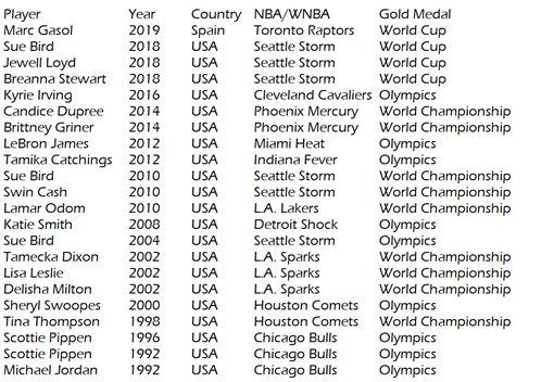 世界盃/同年雙冠軍!小賈索創歷史FIBA世界盃,西班牙國家隊,Marc Gasol,NBA,多倫多暴龍,總冠軍翻攝自推特ClutchPoints