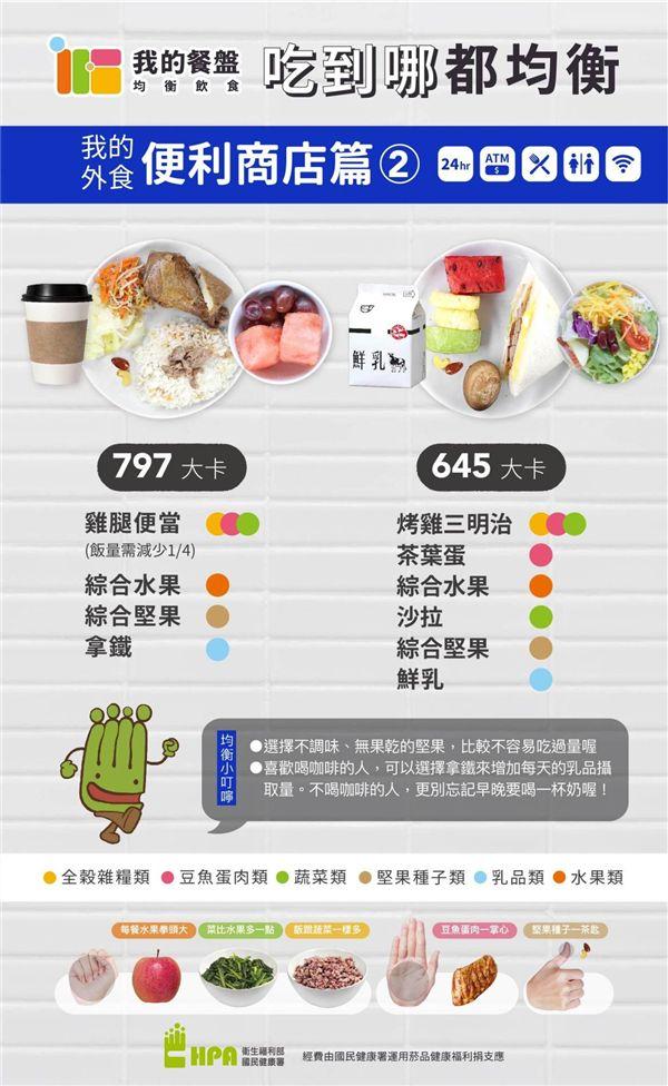 勿用))))))))))))))營養師,好食課,林世航,外食族,便利商店,國民健康署,我的餐盤