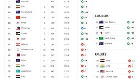 ▲FIBA世界排名。(圖/取自FIBA官網)