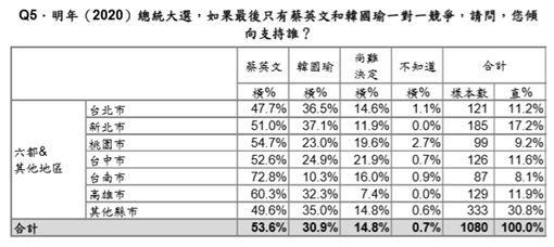 資料來源:台灣民意基金會