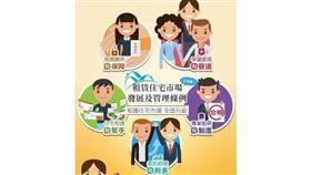 6大重點 租屋保障再升級,委託管理更放心(圖/台南市政府)