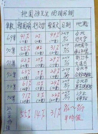 桃園孫先生,韓粉,民調,韓國瑜,蔡英文(圖/桃園孫先生臉書