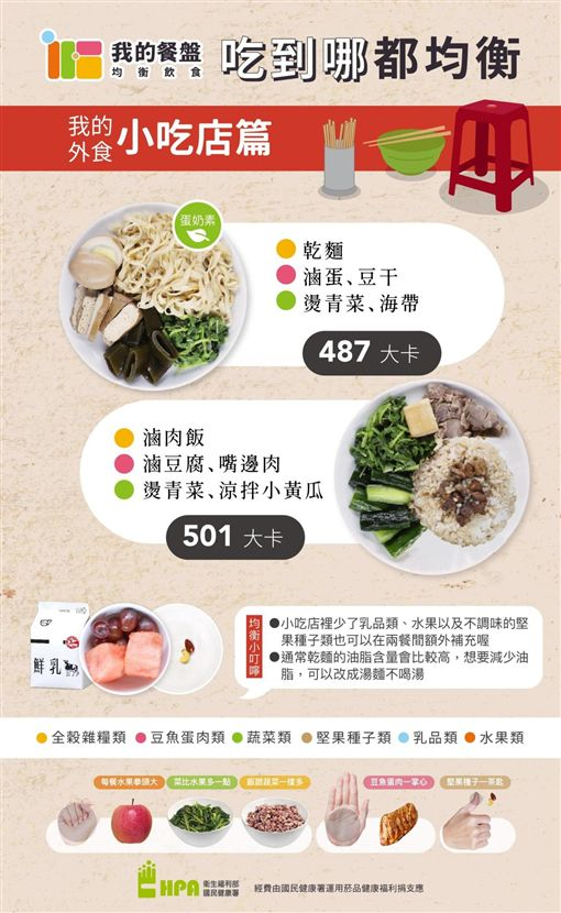 圖/勿用!!!!!!!!! 好食課,林世航,營養師,國健署,我的餐盤均衡飲食菜單,小吃,我的餐盤
