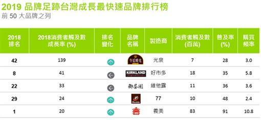 凱度消費者指數 這品牌五度蟬聯冠軍