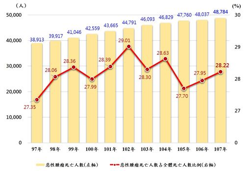 內政部日前公布「107年特定死因除外簡易生命表」。(圖表/內政部提供)