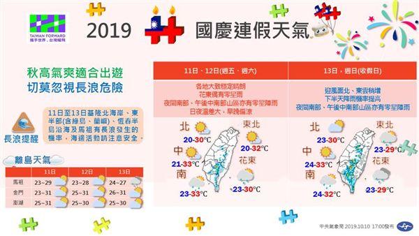 氣象局,天氣,國慶連假,氣溫,高溫,低溫