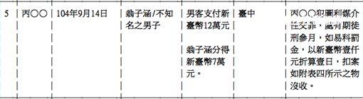 翁子涵,劉喬安,賣淫,花名冊,澳門,7萬元