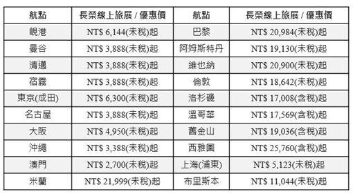 ▲(圖/長榮航空提供)