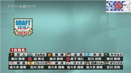 ▲『令和怪物』佐佐木朗希獲得4支球團指名。(圖/翻攝自YouTube)