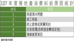 台南房市交易熱絡,地政局提醒注意交易細節,避免糾紛(圖:台南市政府)