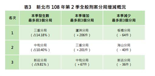 (圖/取自新北警政統計季報)