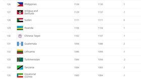 ▲中華男足世界排名又掉了。(圖/取自FIFA網站)