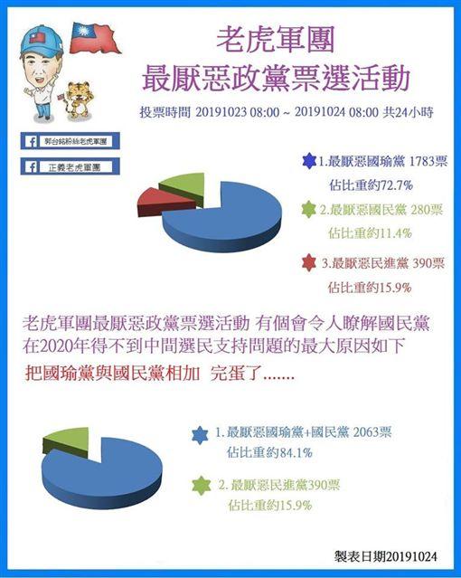 「最厭惡政黨」票選活動(圖/翻攝自正義老虎軍團臉書社團)
