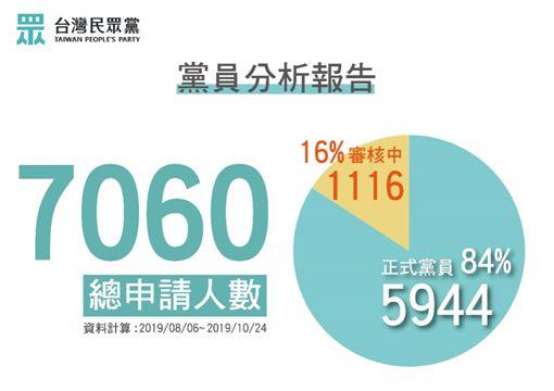柯文哲太猛!台灣民眾黨2個多月尬贏時力 躍升第3勢力最大黨,圖為民眾黨目前黨員組成資料(圖/翻攝自民眾黨臉書)