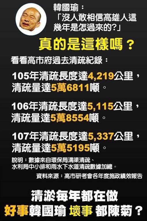 韓國瑜,清淤 圖/翻攝自王定宇臉書