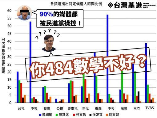 韓國瑜,媒體 圖/翻攝自台灣基進高雄黨部臉書