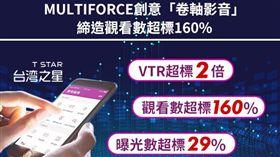 利用MULTIFORCE「卷軸影音」創意形式,為台灣之星創造產品曝光度以及影片觀看數高峰的佳績。